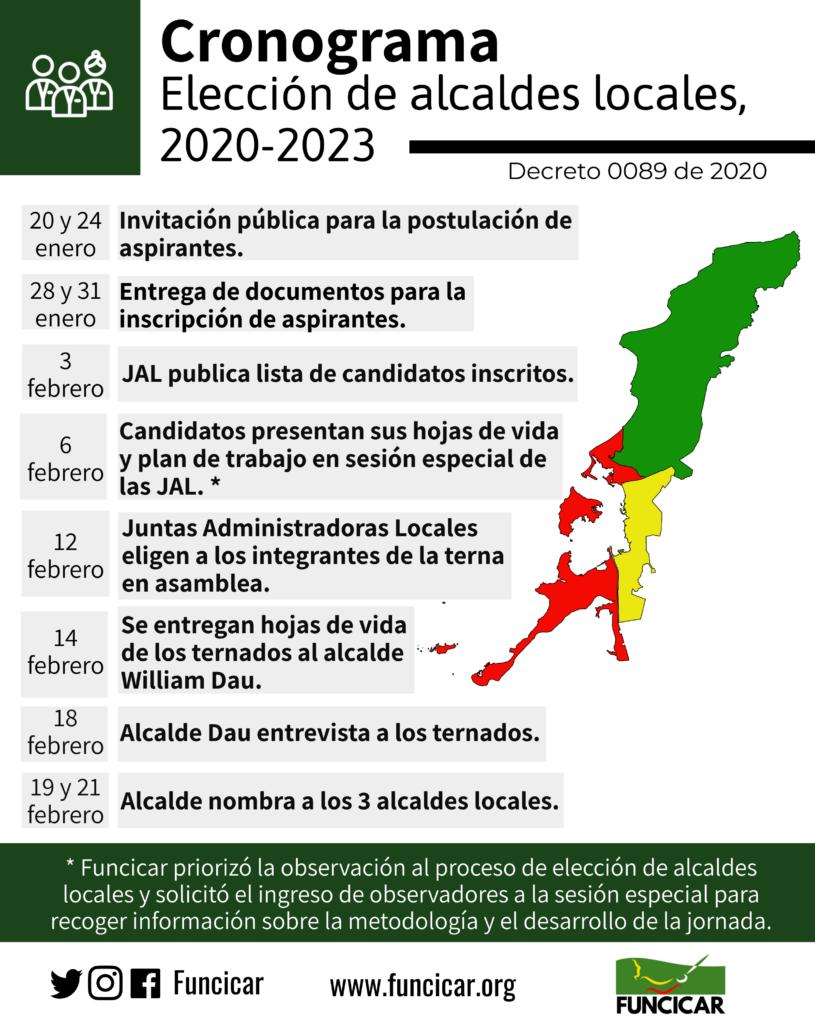 Funcicar manifiesta riesgos y destaca avances en el proceso de elección de alcaldes locales