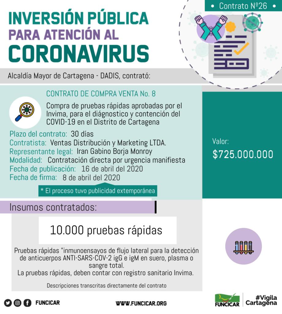 Análisis del proceso: compra de pruebas rápidas para diagnóstico y contención del Covid-19 – Contrato de compra venta N°8 del 08/04/2020