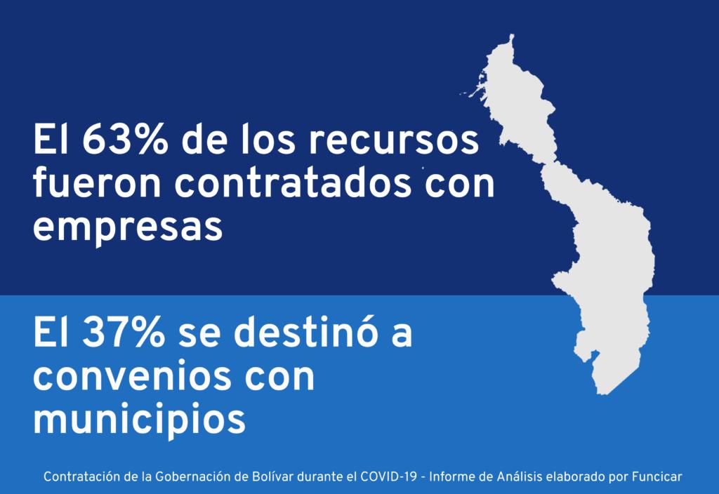 Vigila Cartagena hace seguimiento a la contratación de la gobernación de Bolívar durante emergencia sanitaria por COVID-19