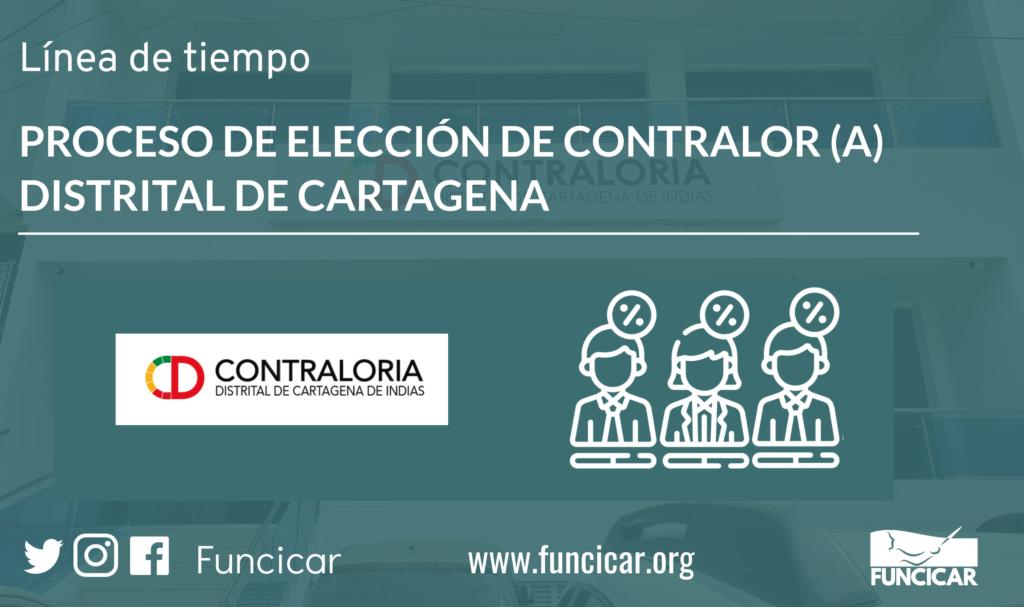 Línea de tiempo: proceso de elección de Contralor(a) Distrital de Cartagena 2020-2021