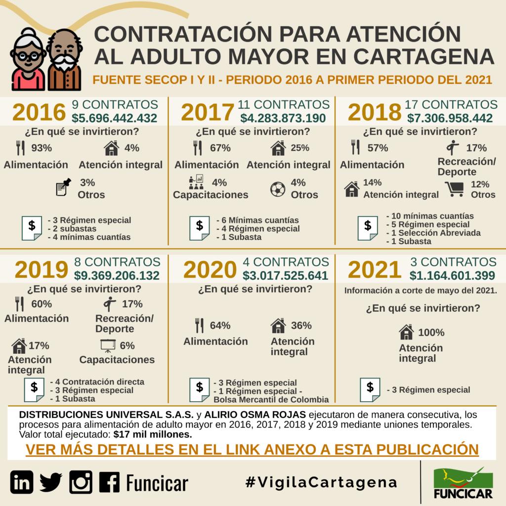 Consolidado de contrataciónpara atención aladulto mayor en Cartagena 2016 a primer semestre del 2021